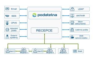 ePodatelna graf distribuce dokumentů
