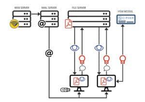 Infografika k programu RemoteSign